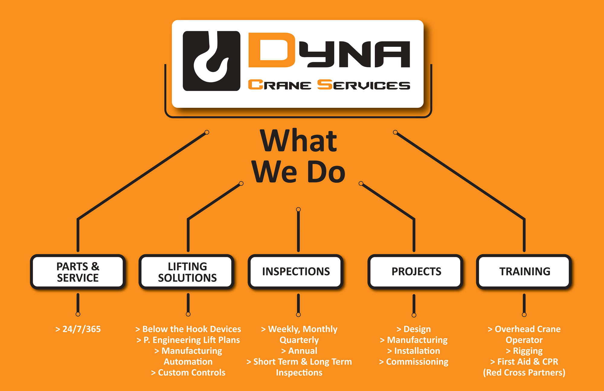 What We Do: Parts & Service, Lifting Solutions, Inspections, Projects, Training