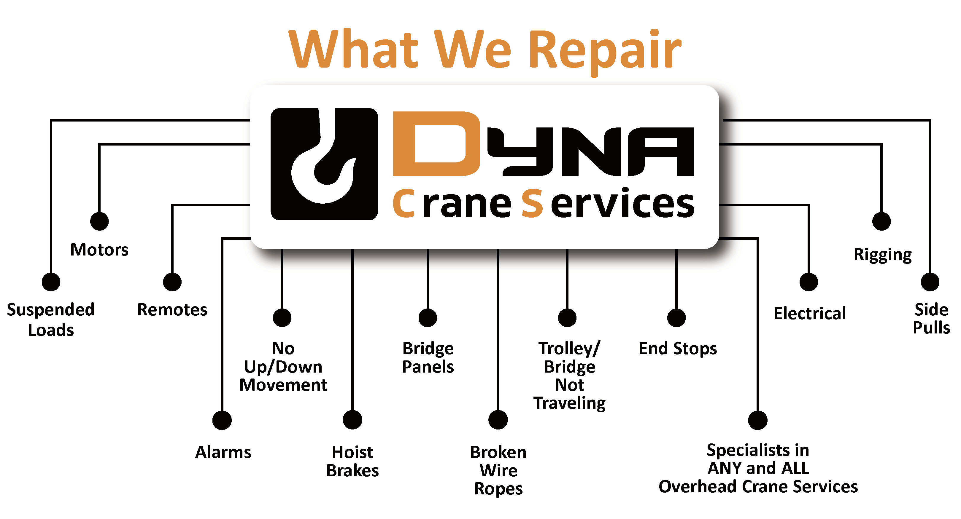 What We Repair: Suspended Loads, Motors, Remotes, Alarms, No Up/Down Movement, Hoist Brakes, Bridge Panels, Broken Wire Ropes, Trolley/Bridge Not Traveling, End Stops, ANY and ALL Overhead Crane Services, Electrical, Rigging, and Side Pulls
